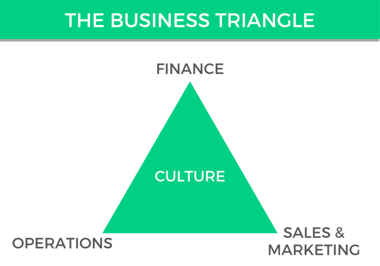 Business Turnaround Strategy – Knowing The Business Triangle
